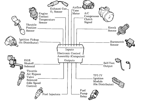 Map Sensor Symptoms Sensor Map Sensor 02 Sensor Airflow Sensor TPS Knock Sensor Idle  Map Sensor Symptoms
